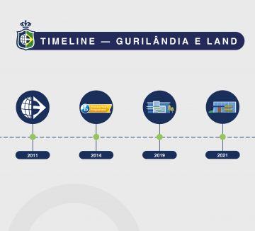 Conheça a trajetória da Guri e Land